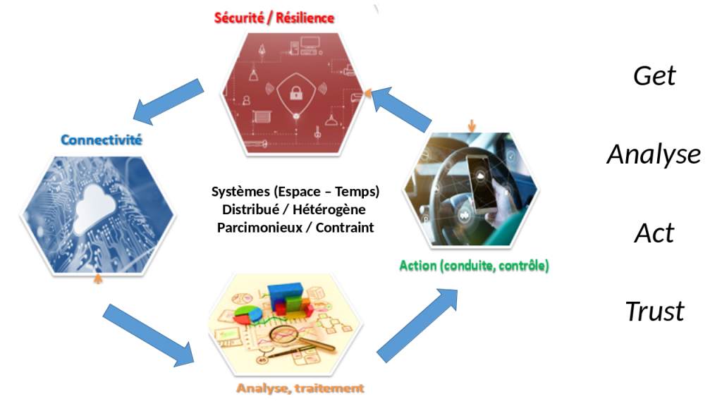 Connectivity, Analyse, Action and Security